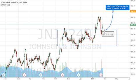 JNJ: J&J покупка при подтверждении диапазона