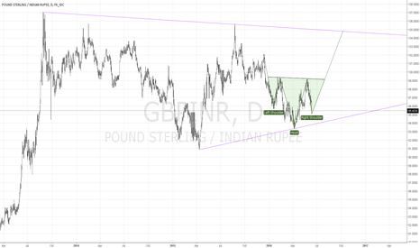 GBPINR: Anticipation of H&S pattern on GBP/INR