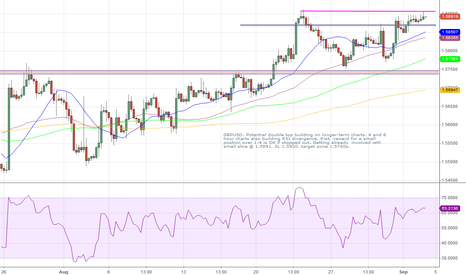 GBPUSD: GBPUSD potential double top