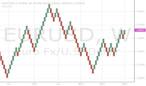 EURUSD: Weekly Renko Trend - UP
