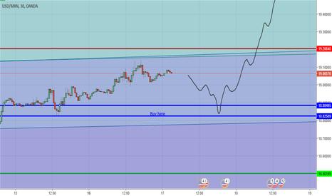 USDMXN: usd peso correction then going higher ?