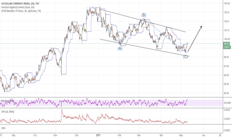 DXY: Bottom is likely in for the dollar
