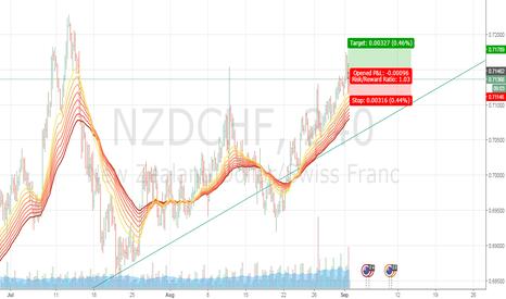 NZDCHF: NZDCHF Long