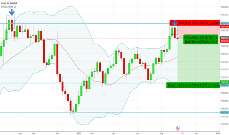 XAUUSD: XAUUSD - Bearish Engulfing - Weekly