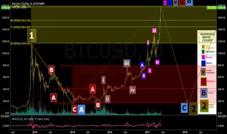 BTCUSD: Elliott Wave Count:  Bitcoin Price Crash Incoming?