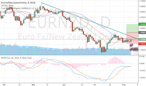 EURNZD: setup for wednesday nzd interest rate decision.