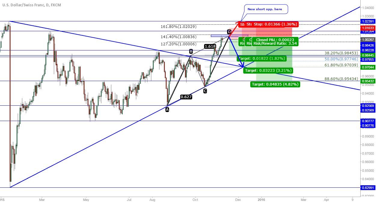 USD/CHF: short at market after AB=CD completion