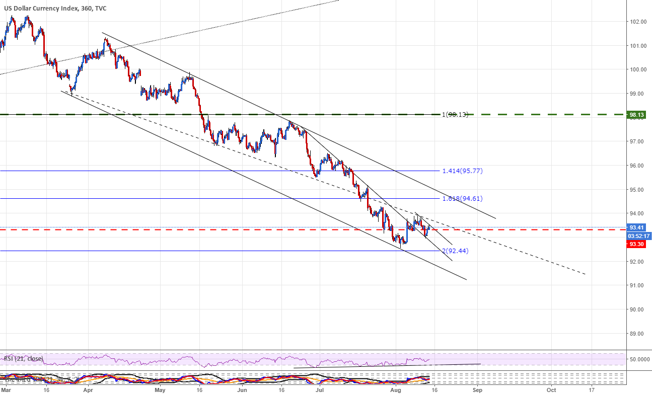 DXY redraw - critical point