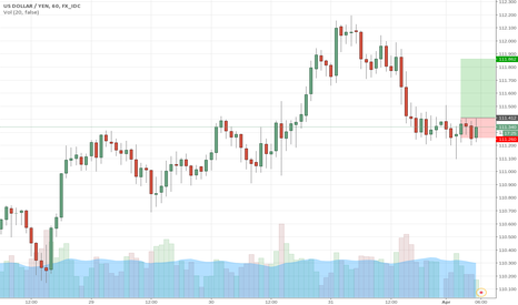 USDJPY: A clear title.