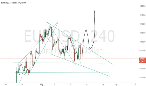 EURUSD: idea is long