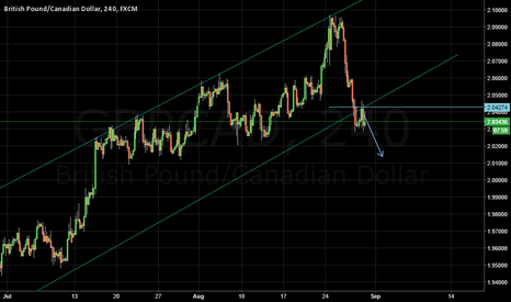 GBPCAD: GBPCAD Breakout trade