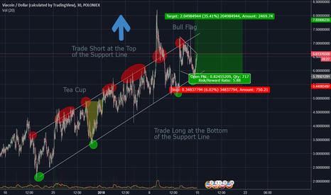 VIAUSD: VIA/USD  Has Shown a 5 Month Strong Bull Sign 30% - 300% Gains