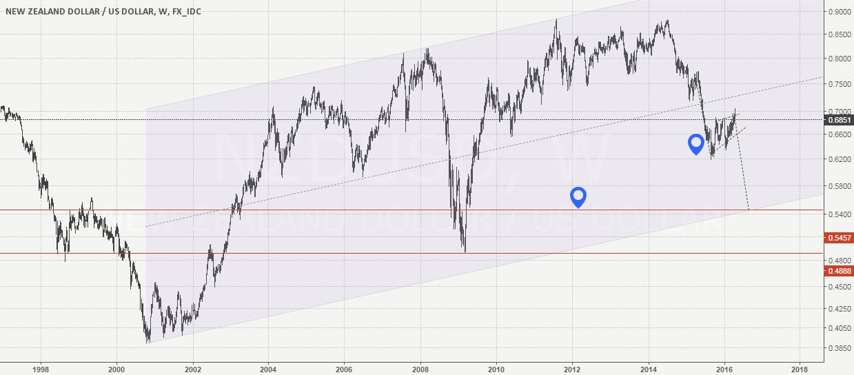 NzdUsd Weekly chart - bearish bias.