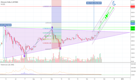 ETHUSD: ETH to the moon phase 2