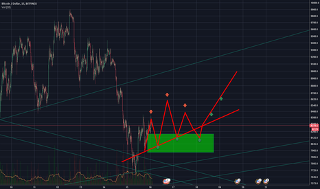 BTCUSD: More Rising Wedge for BTC
