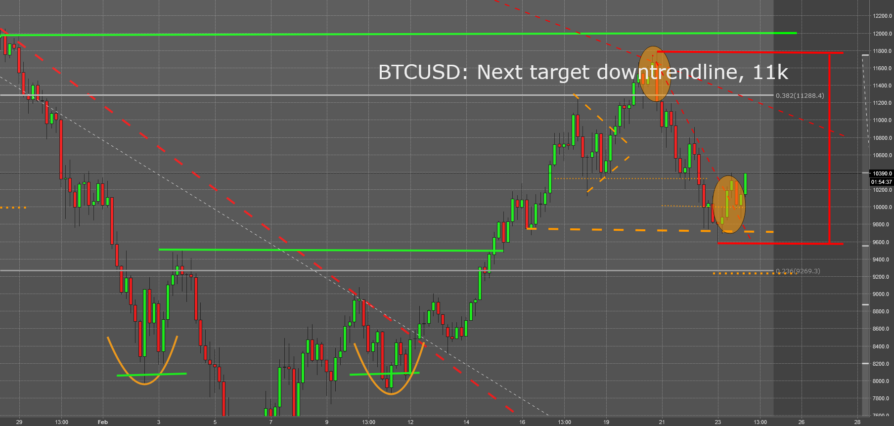 BTC likely to end minor downtrend. Next target @ 11k
