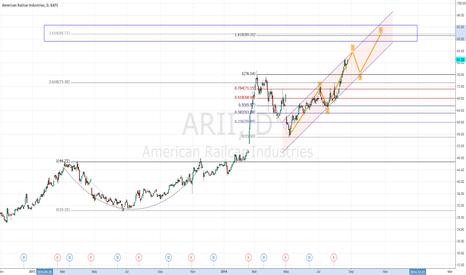 ARII: ARII possible EW setup to Fib Zone