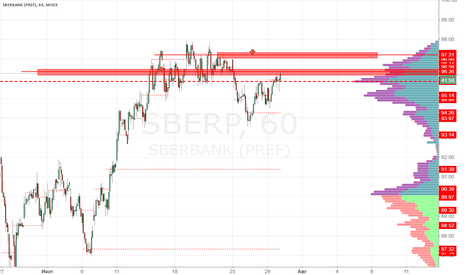 SBERP: Сбербанк преф продажа 96.40