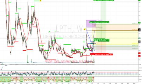 LPTH: LPTH: Just A Simple Trade