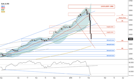 US30: $DJIA UPD:At weekly demand zone from last October