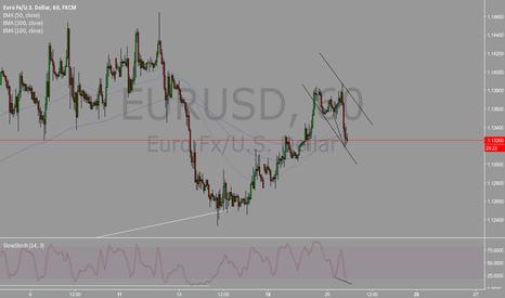 EURUSD: EURUSD CUP AND HANDLE 4.20.16