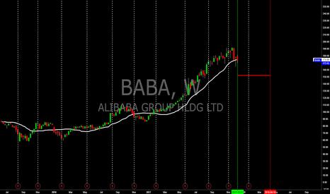 BABA: BABA Options Spread