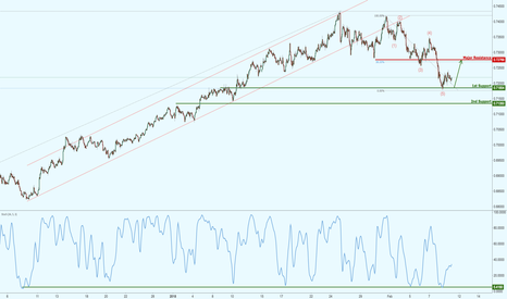 NZDUSD: NZDUSD testing major support, upcoming potential bounce!