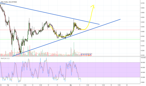 TRXUSD: TRX Update: The month of march should be kind