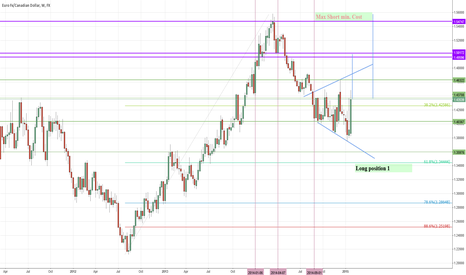 EURCAD: Widening Wedge on disheveled Germany Retails Sales