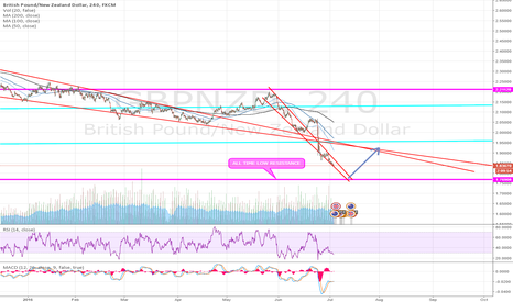 GBPNZD: long if hitting all time resistance