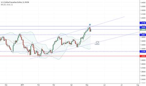 USDCAD: USDCAD - SHORTING OPPORTUNITY - DAILY -