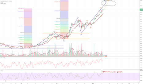 ETHUSD: ETH may be pushing for 1500+ despite some negative news