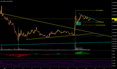 NEOBTC: $NEO catch the breakout after correction