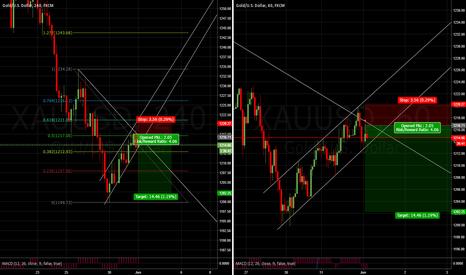 XAUUSD: XAU/USD - Trend line break down?