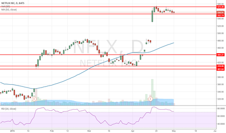 NFLX: NFLX Long