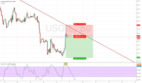 USOIL: SHORT US OIL, Continuation of downtrend