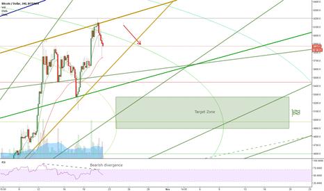 BTCUSD: Bearish wedge on BTC/USD