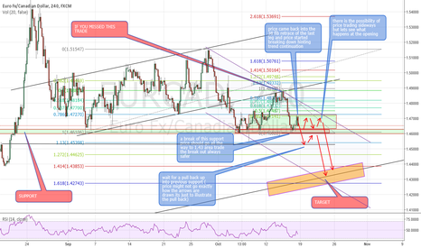 EURCAD: eurcad with channel update
