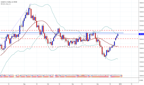 XAUUSD: Time has Come for gold
