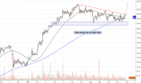 DCBBANK: DCB Bank :Clean break out on daily chart
