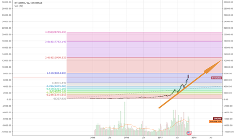 BTCUSD: If Only Tulips Were Cryptic