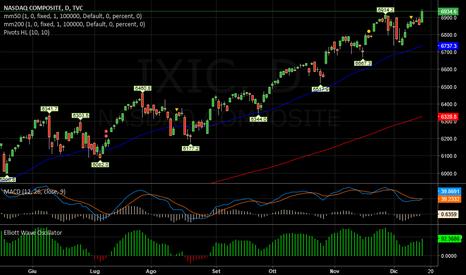 IXIC: NASDAQ   -   FLAT
