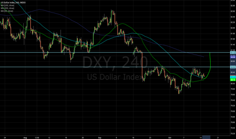DXY: Possible H&S on USD.
