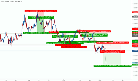 EURUSD: rising wege continuation pattern is formed for following downwav