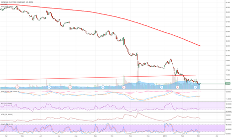 GE: GE: Has it bottomed?