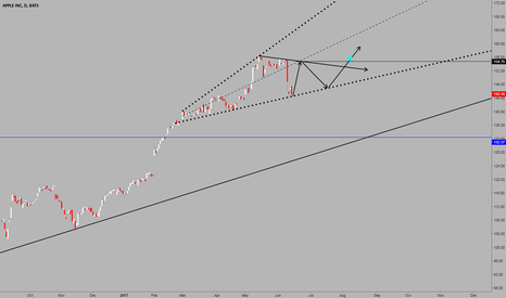 AAPL: Bullish after Megaphone pattern plays out