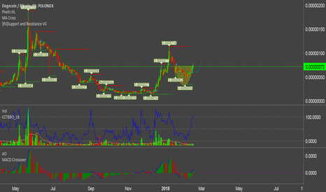 DOGEBTC: DOGE/BTC @ Bittrex is forming cup and handle pattern