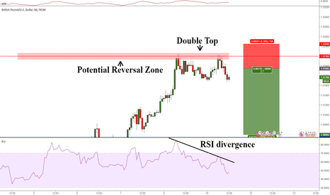 GBPUSD: GBPUSD possible Divergence trade
