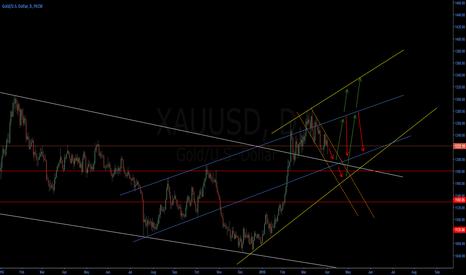 """XAUUSD: Gold looks still """"bearish"""""""