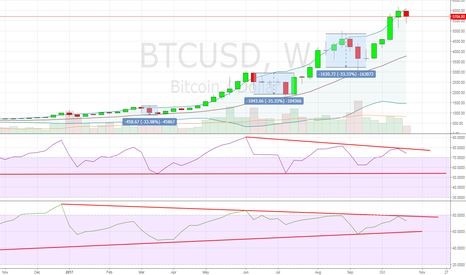 BTCUSD: Could see this again